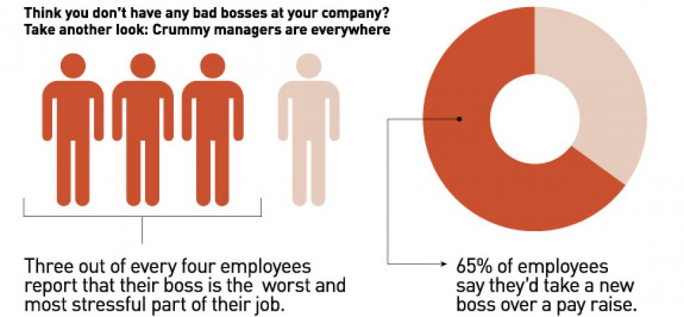 "bad bosses The officially bad boss all of us have some negative qualities, make mistakes, and mess up after all, ""we're only human"" but bad managers seem to collect these traits faster than a hoarder."