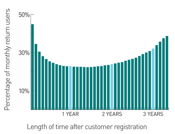 <b>Reason To Smile</b> A graph of how people use Evernote over time shows that customers who abandon the service often return.