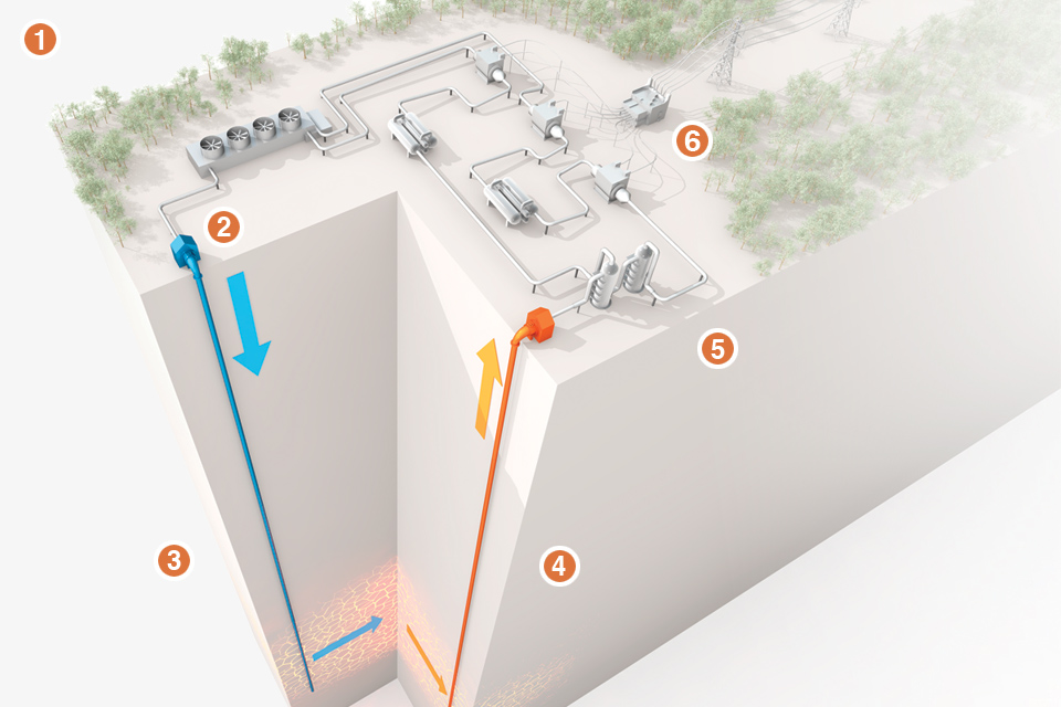 a look at geothermal power and how it is generated You may not realize geothermal power has been a part of hawaii's energy  on  the surface, puna geothermal looks like a labyrinth of pipes -- a  crews aim for  pockets of heat, steam, and brine created by volcanic activity.