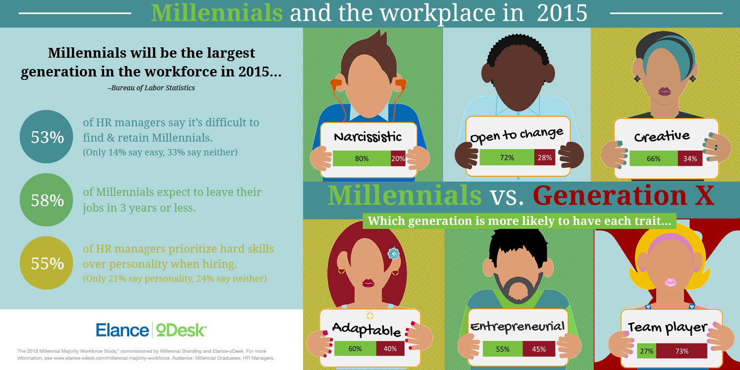 3 Traits Of Millennial Workers Hiring Managers Covet Most