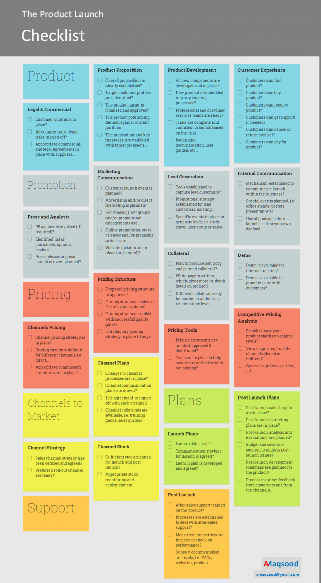 The ultimate product launch checklist infographic for Product design inc