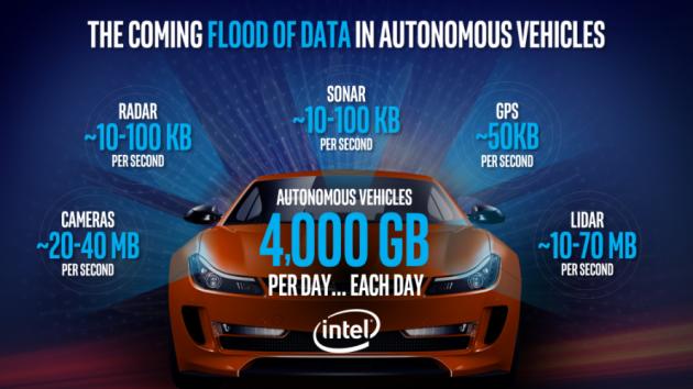 Intel Announces $250 Million Investment For Autonomous Driving