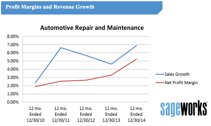 Why Business Is Booming For Auto Repair Entrepreneurs