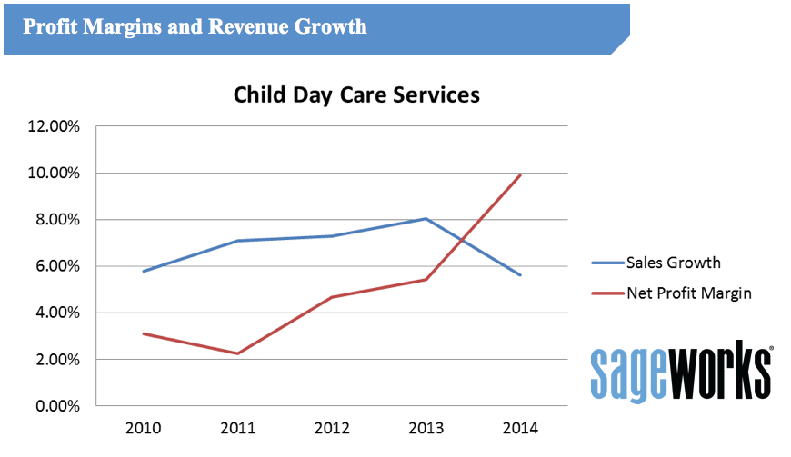 Why Day Care Profits Are Soaring | Inc.com