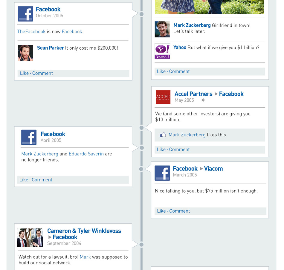 history of facebook 2014-2-4 on facebook's 10th anniversary, here's a look at the company's highs and lows as it grew from a dorm room idea to the world's biggest social network.