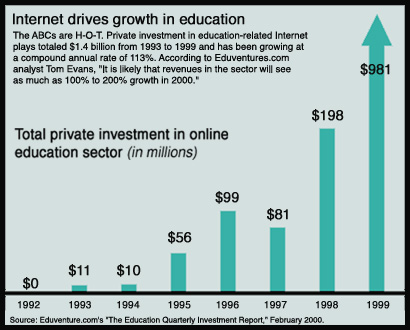 Internet Drives Growth in Education chart