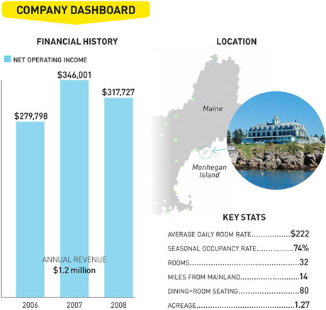 Company Dashboards