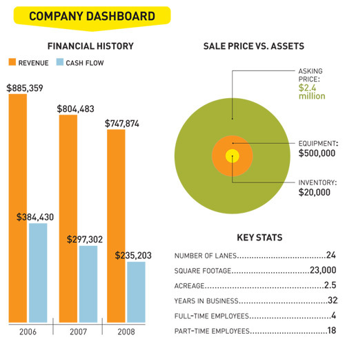 Company Dashboard