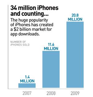 34 Million iPhones