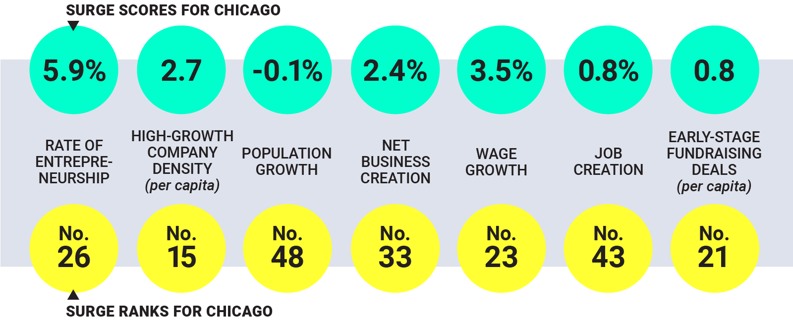 Just like its diverse neighborhoods, Chicago's business culture has many faces: No single sector owns more than 14 percent of the economy.
