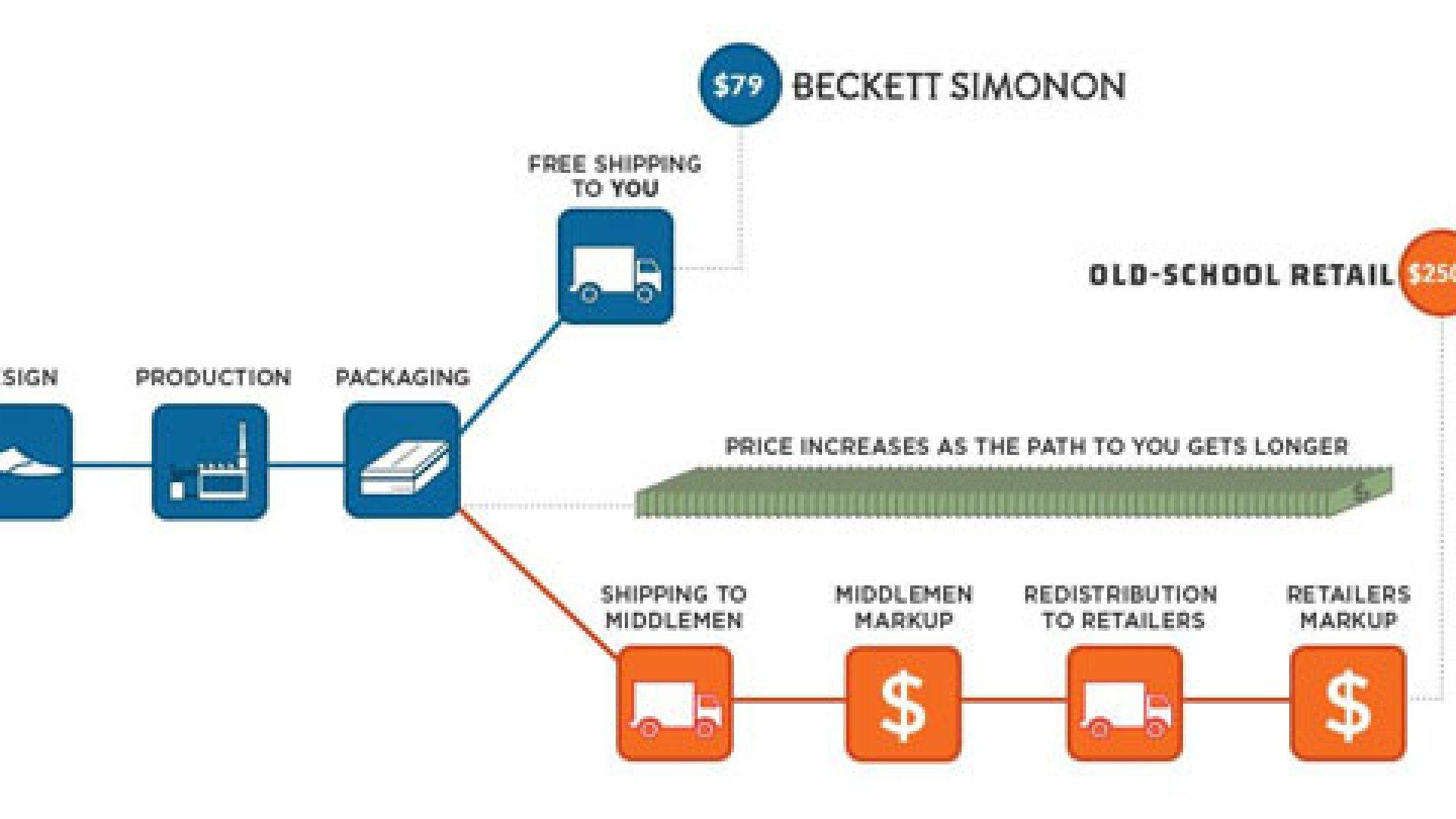 Warby Parker of Shoes? Meet Beckett Simonon