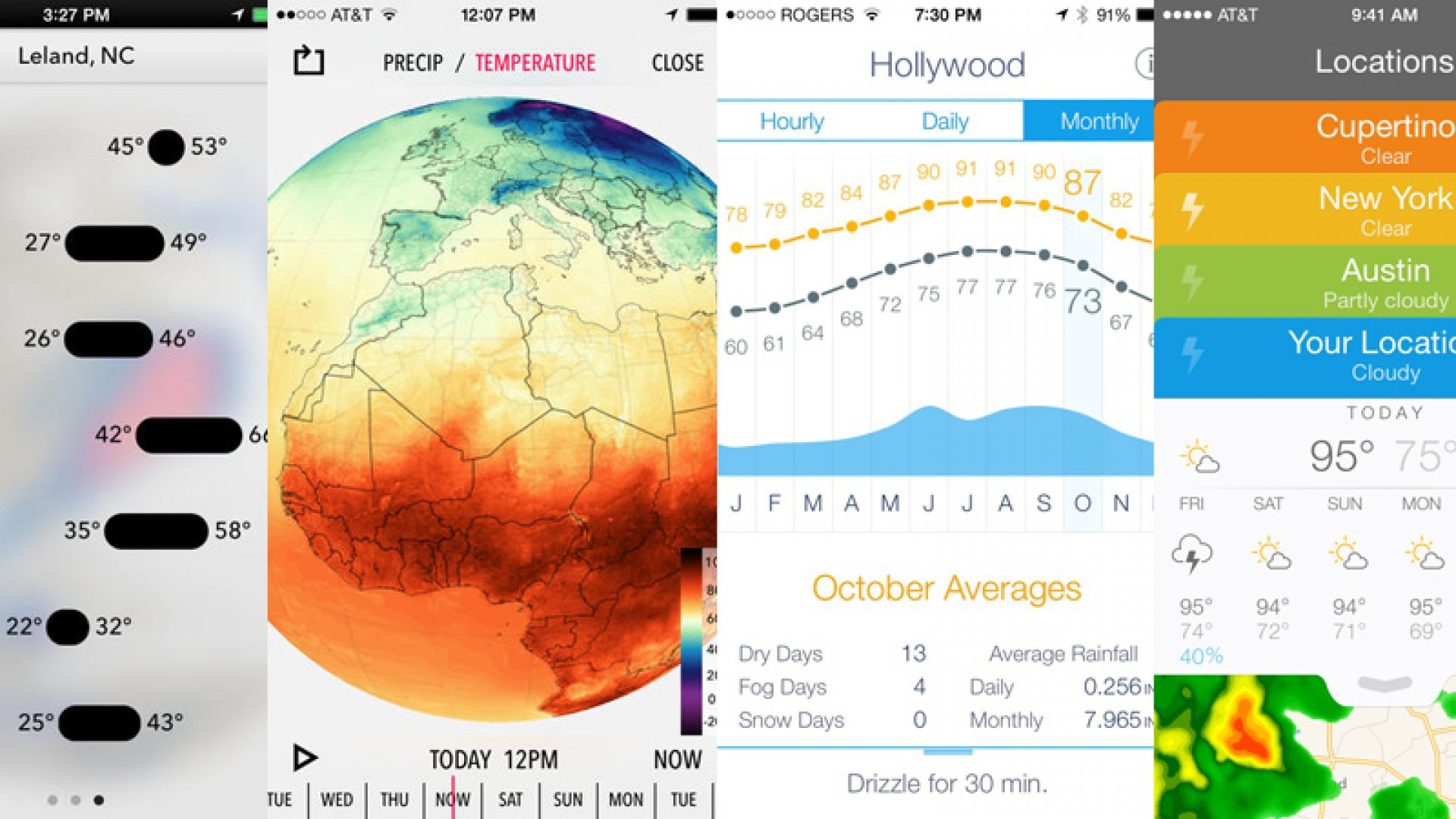 The Forecast for the Weather Prediction Business: Hot and Crowded