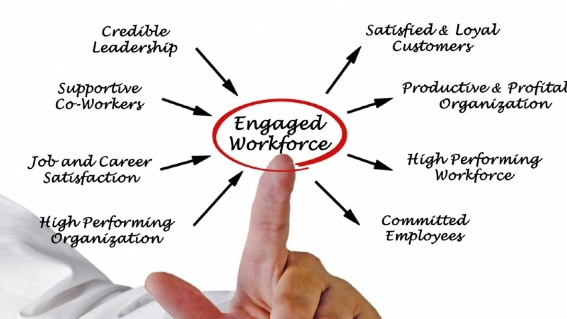 3 Keys to Successful Employee Engagement