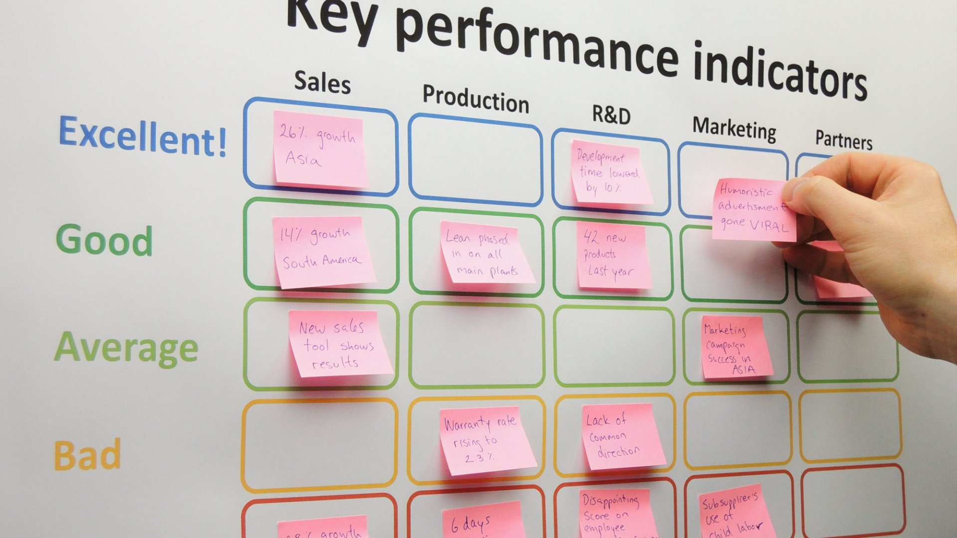5 Performance Indicators Every CEO Should Be Tracking