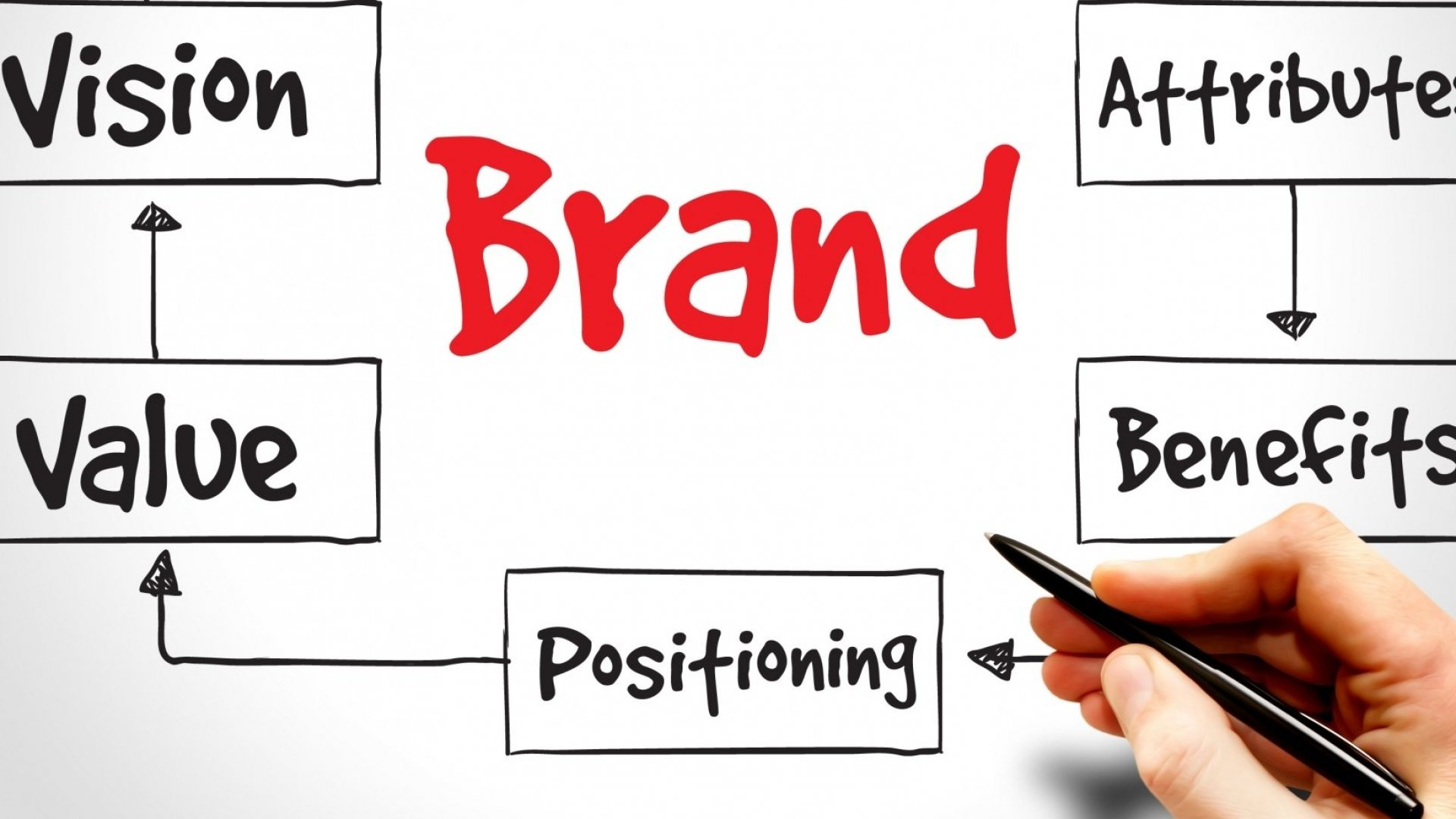The Critical Power of Branding