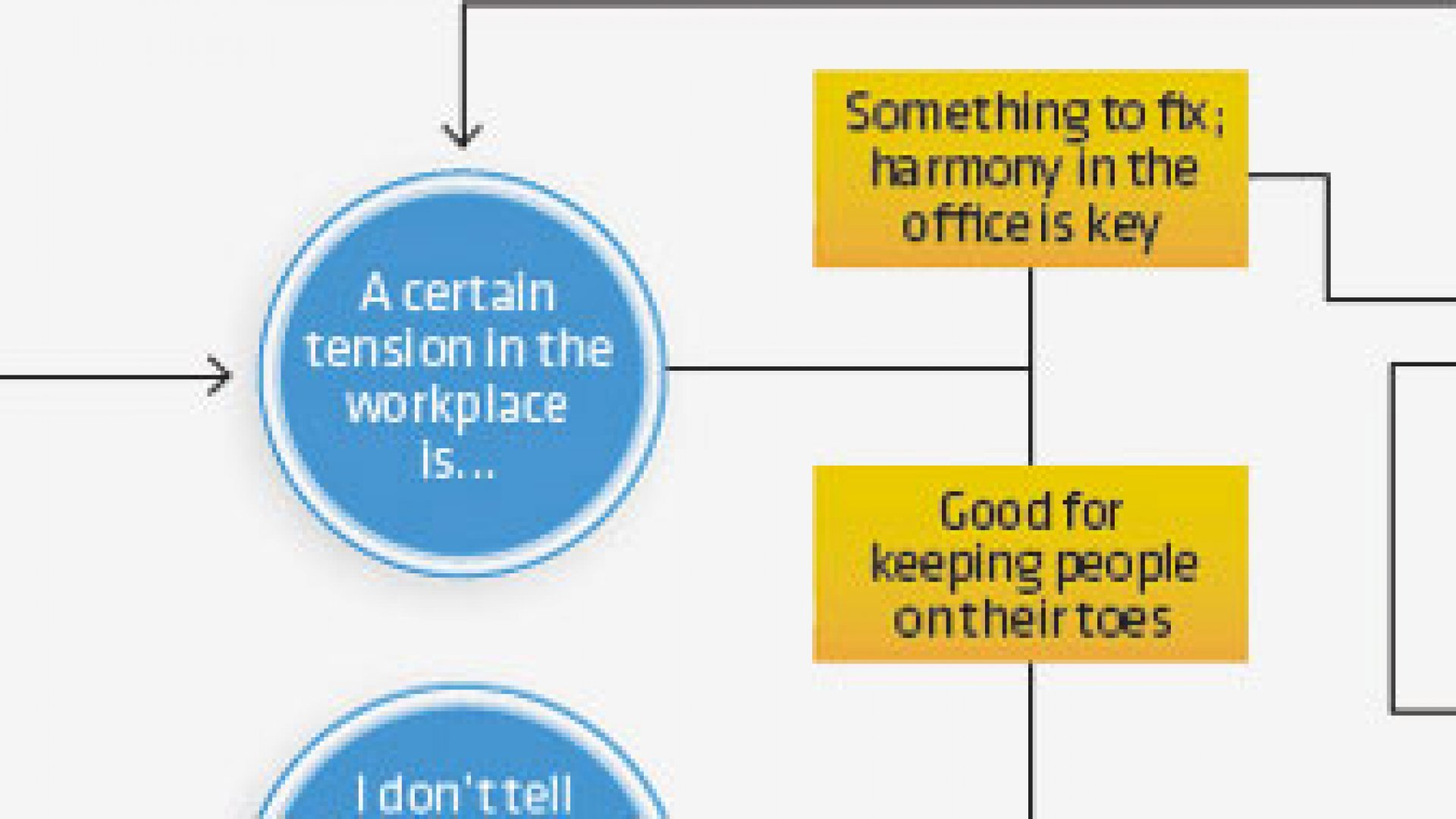 Follow The Map to Find Your Leadership Style