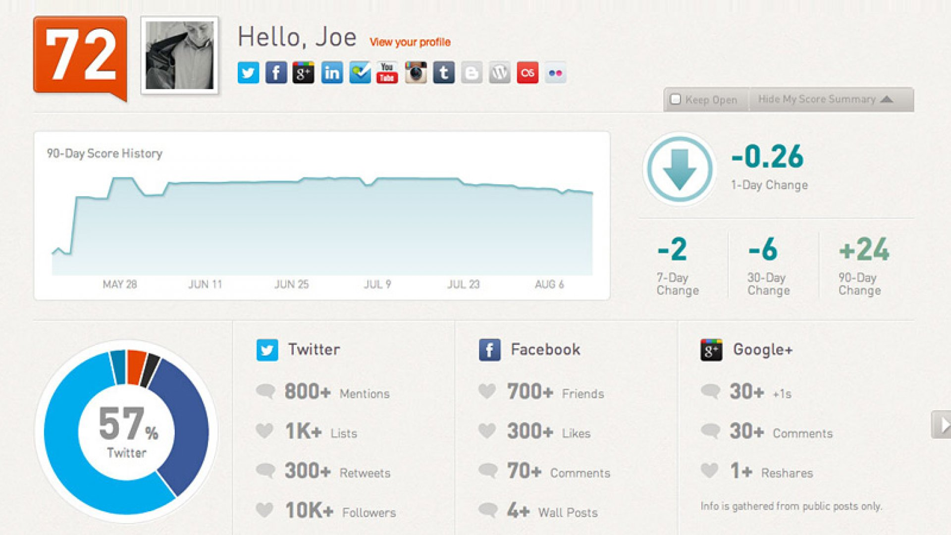 Klout's Long, Bumpy Road to a $100 Million Acquisition