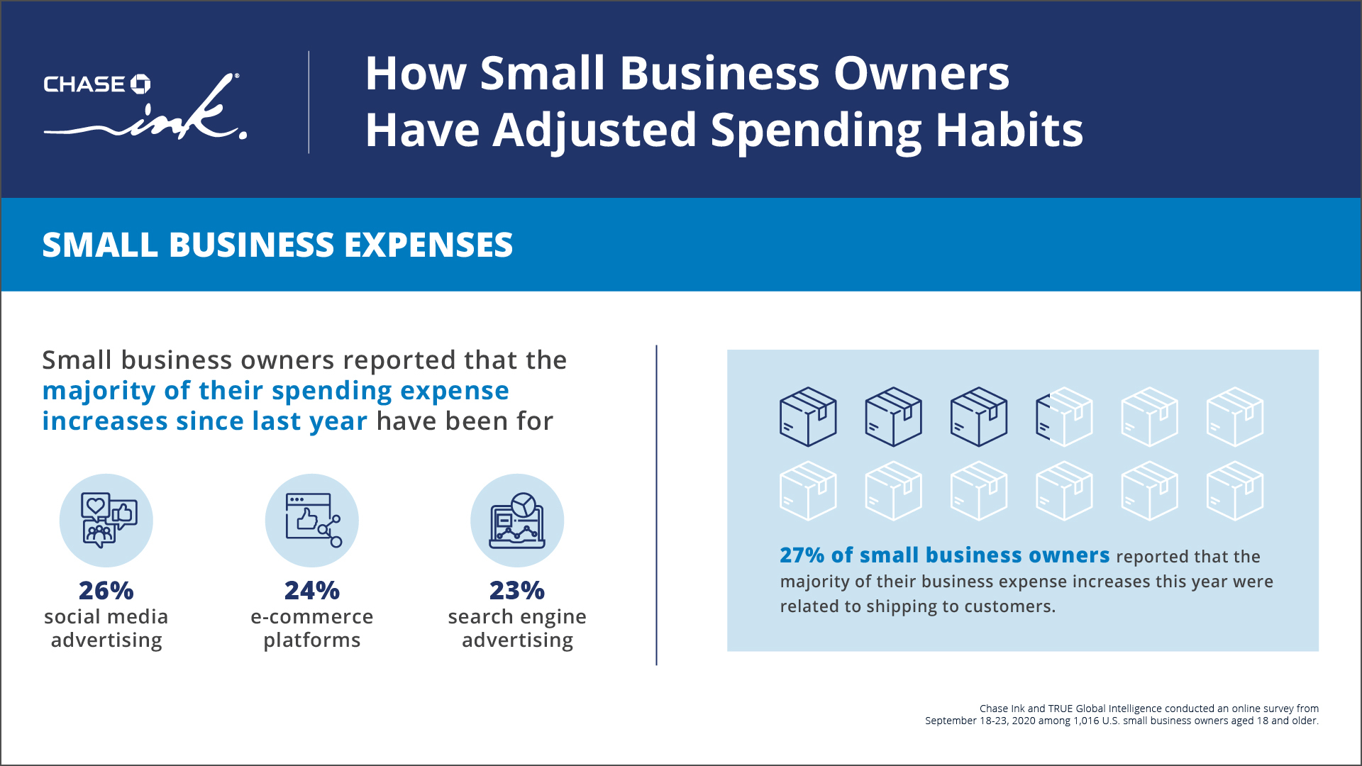 How Small Business Owners Are Conquering Their New Reality