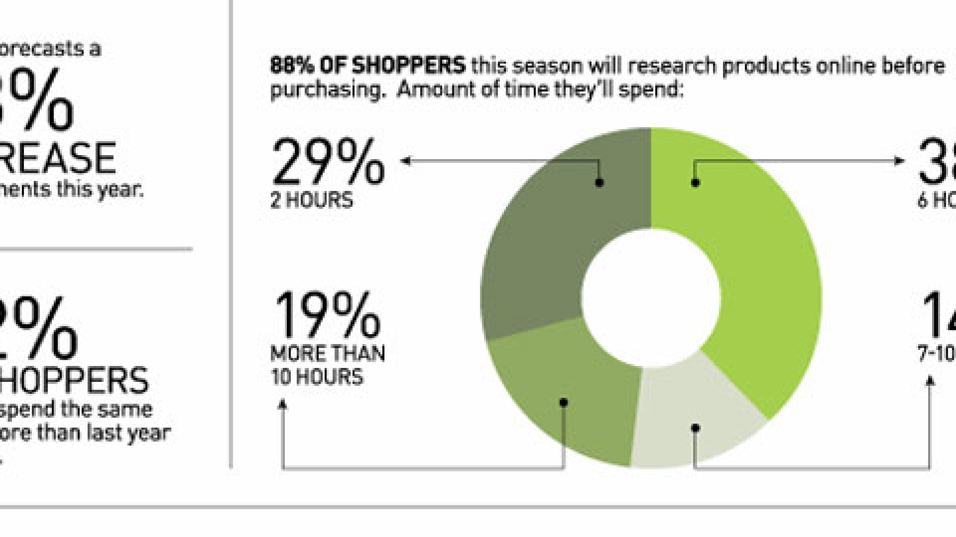Retail Forecast: Lots of Good Cheer