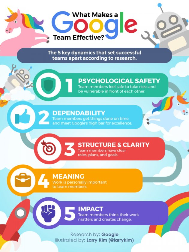 Google's Team Effectiveness Research