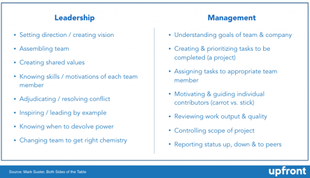leadership vs management characteristics