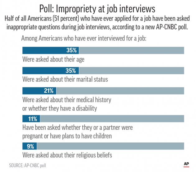 Among Those Whou0027ve Ever Interviewed For A Job, 35 Percent Of The People  Polled Had Been Asked About Their Age, And The Same Percentage Had Been  Asked About ...  Job Interview Questions
