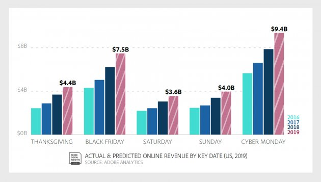 These 4 Hours On Cyber Monday Could Be Worth More Than 3 Billion To Businesses Inc Com