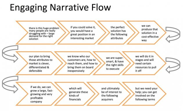 Getting Your Story Straight - Pitch Deck Flow
