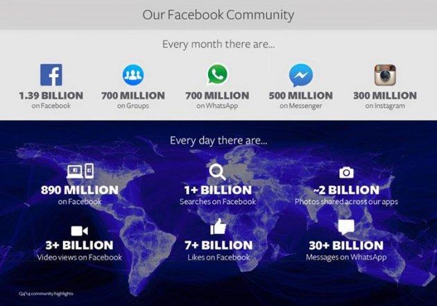 Mark Zuckerberg: Instagram and WhatsApp Are Where Facebook