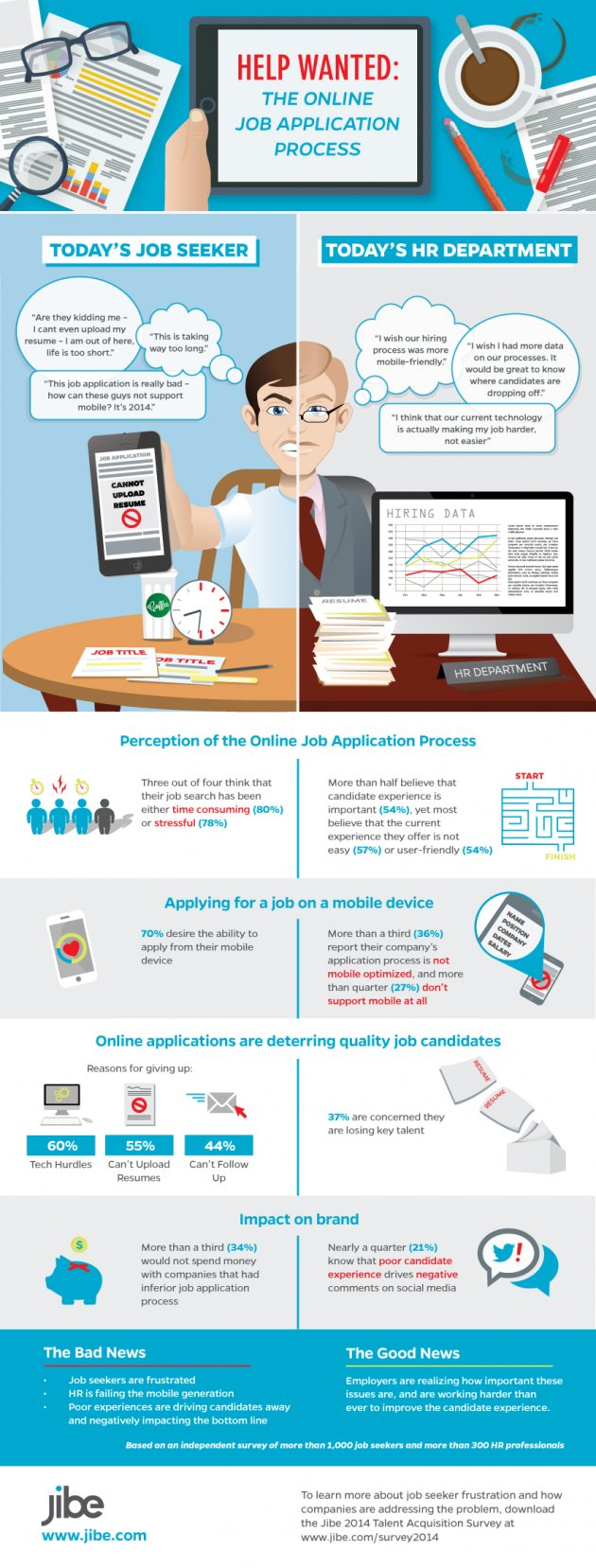 This Is How Most Candidates Want To Apply For Jobs Infographic Inc Com