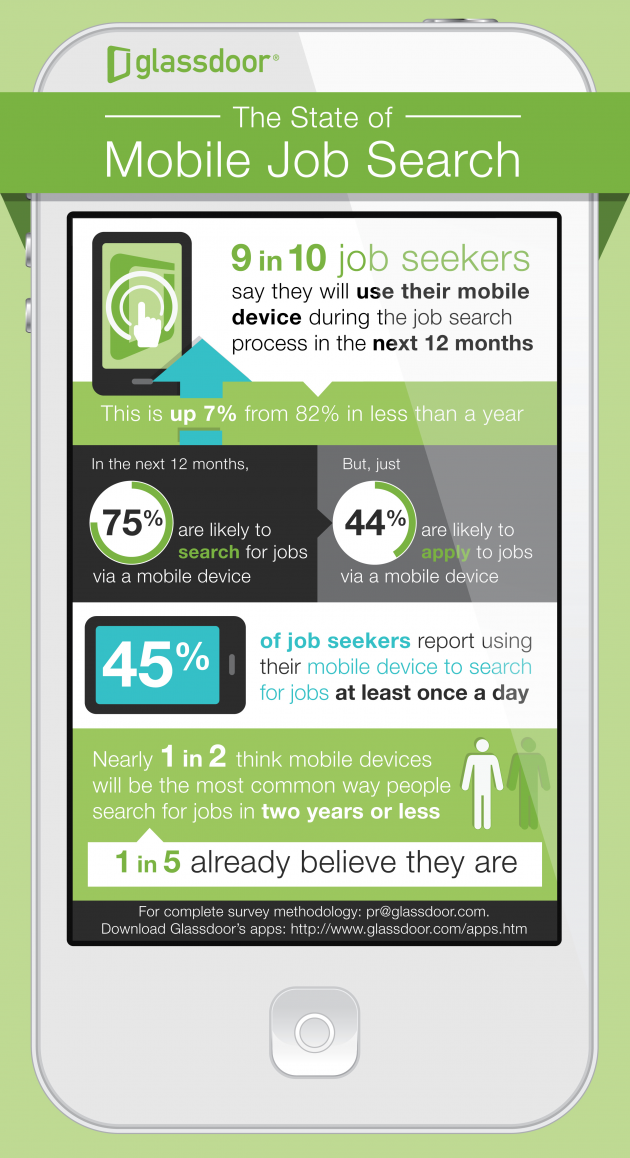 Hiring The Job Search Goes Mobile Says Glassdoor Survey Inc