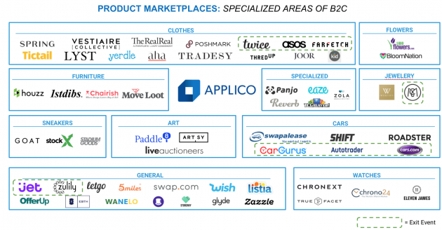 The Rise of Specialized Marketplaces in eCommerce  e6717d018cdcc