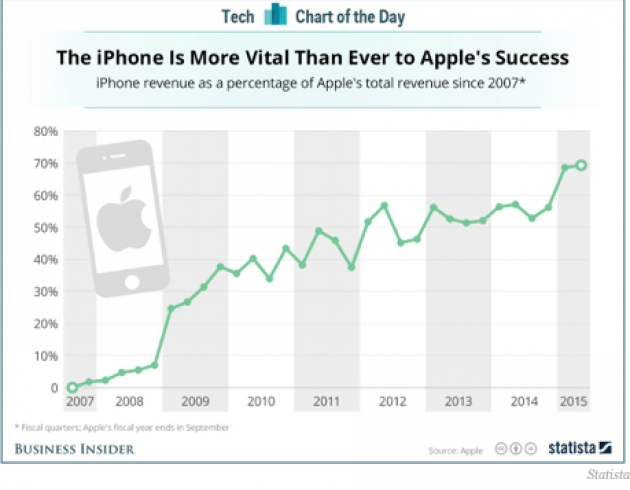 why apple inc is such a successful company Last week, stock in apple inc surpassed $500 per share for the first time – which makes it the world's most valuable company here's how they did it.