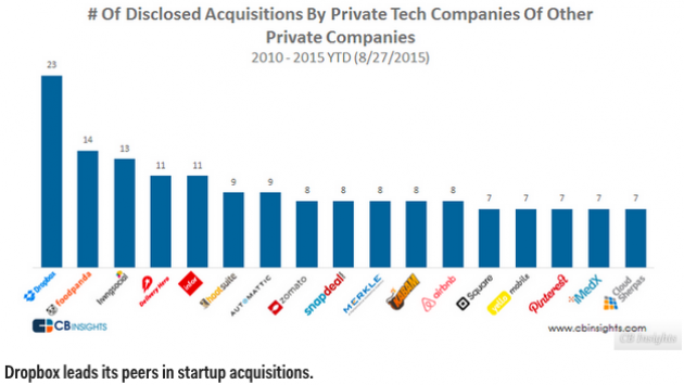 Competitors for dropbox ipo