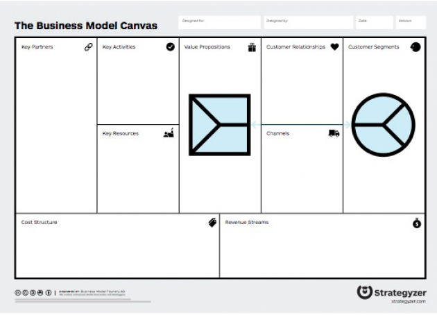 Tidsmæssigt Steve Blank on the Business Model Canvas | Inc.com NG-32