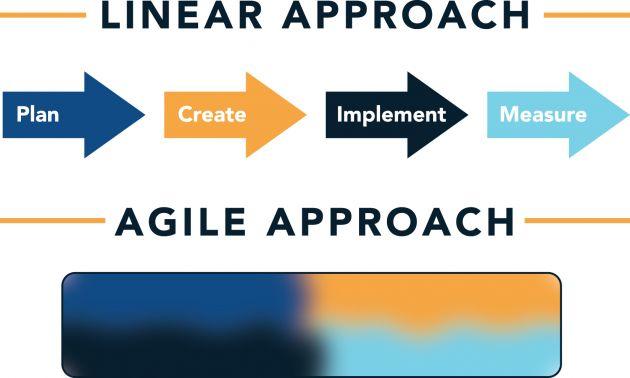 Why You Should Shift To An Agile Marketing Framework | Inc.com