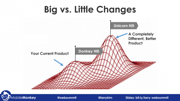 3 Growth Marketing Strategy Examples for Creating a Unicorn