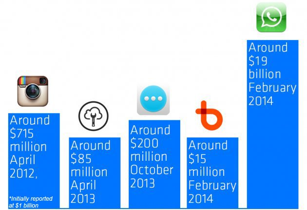 Facebook's Acquisitions, by the Numbers |
