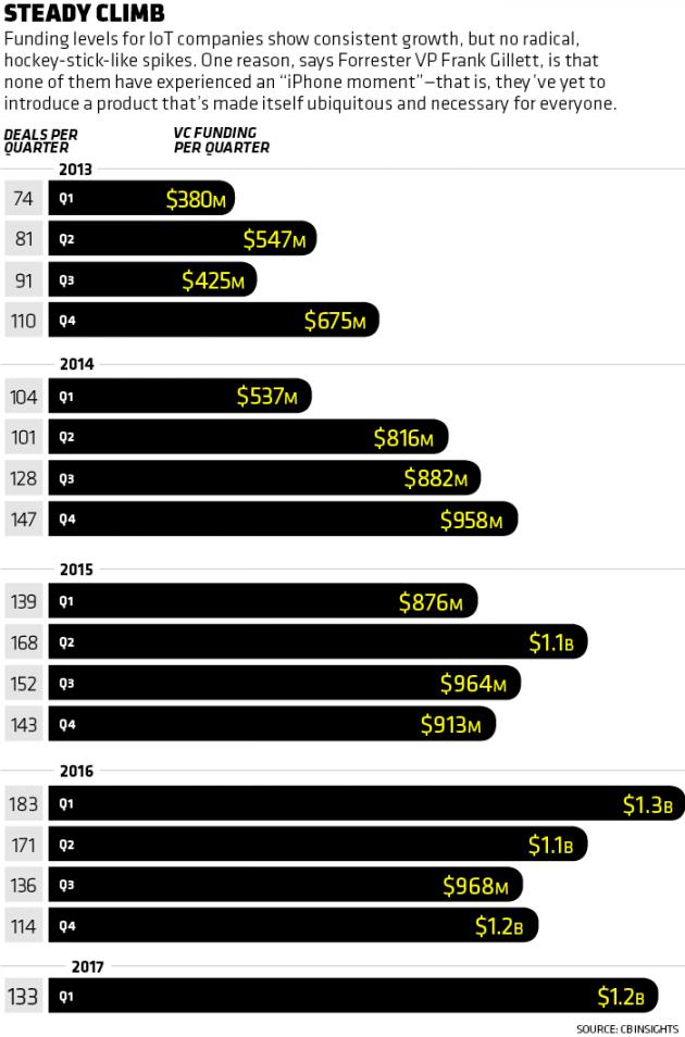 8 Internet of Things Companies Worth Watching | Inc com