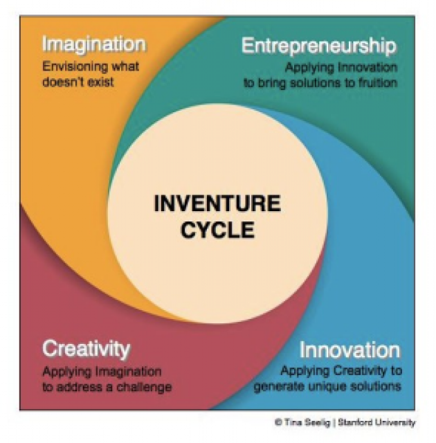 innovation and invention essay
