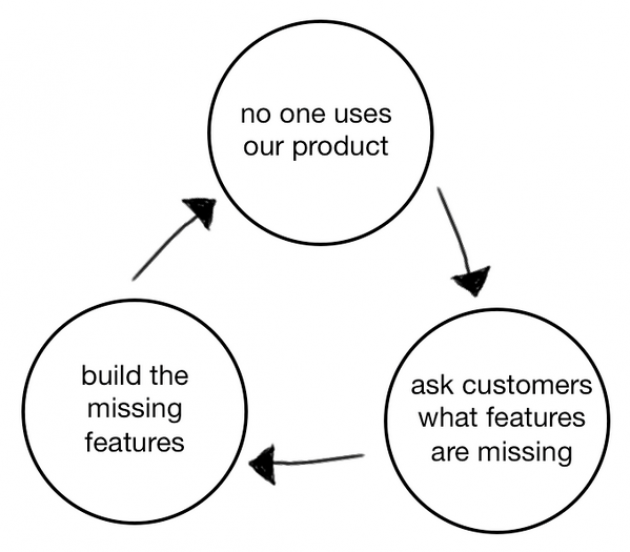 How to get customers to keep coming back - The Product Death Cycle