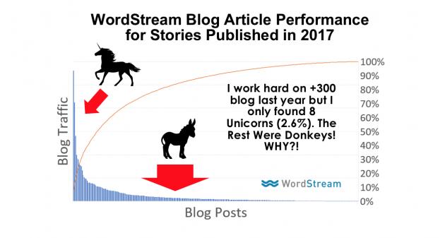 unicorn marketing content graph 51419