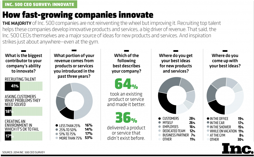 How the Top CEOs Really Think (Infographic)