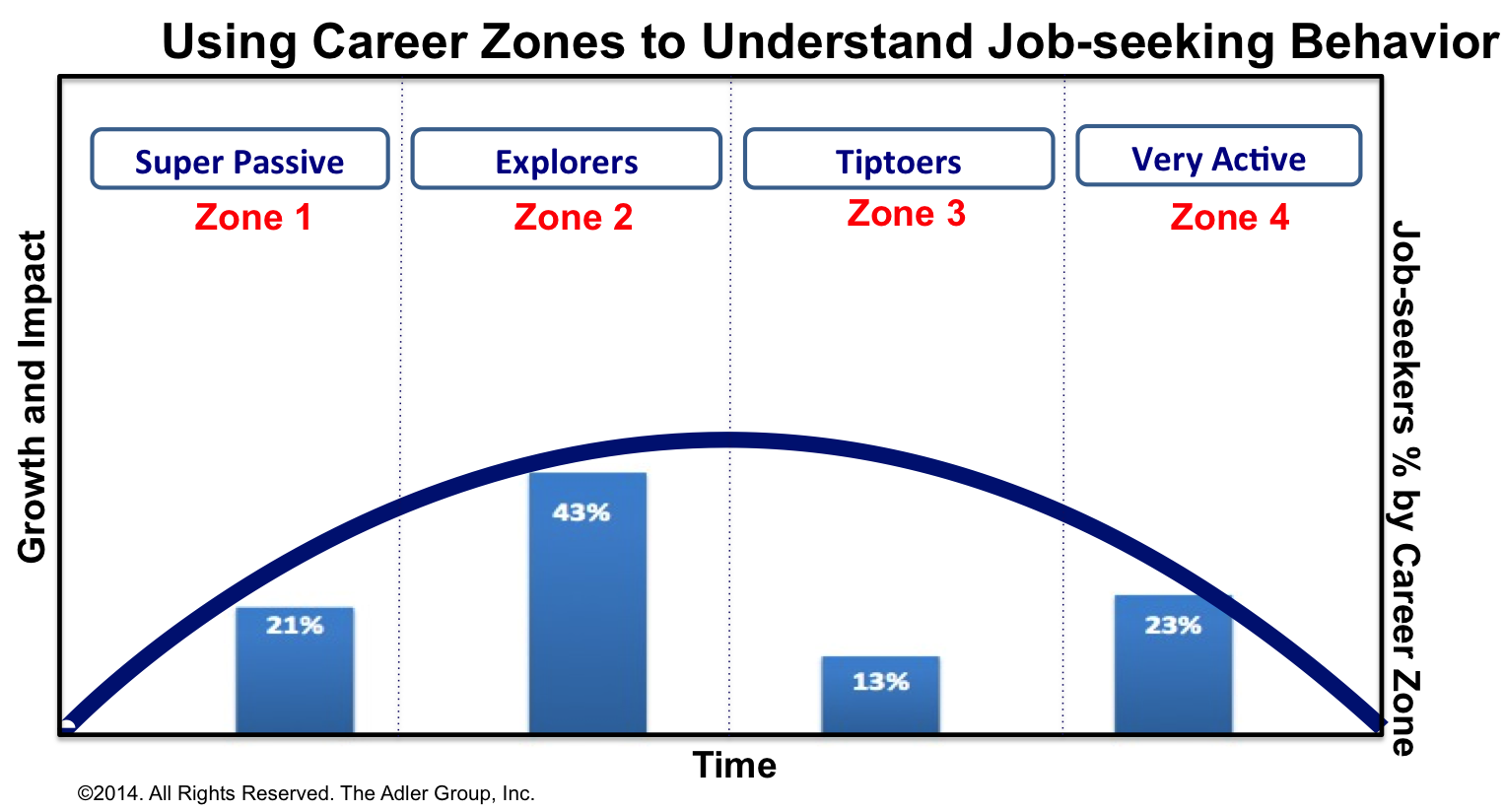 Blue apron growth - The Career Zone Model Tracks Changes In Employee Satisfaction Over Time From High Growth On The Left Flattening In The Middle And Declining On The Right