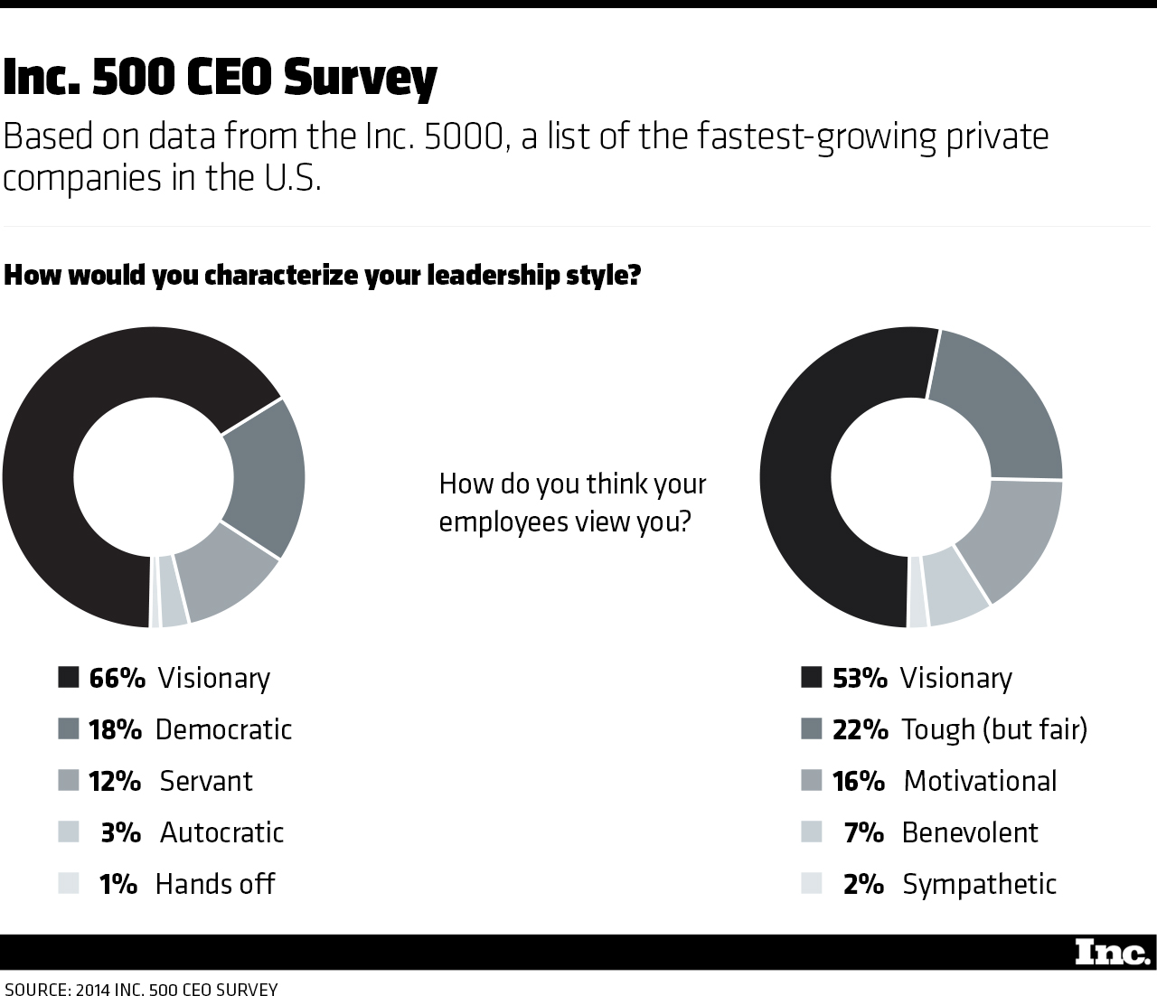 the leadership style that builds high growth companies inc com take a look at the graphic below to see how inc 500 ceos describe their leadership