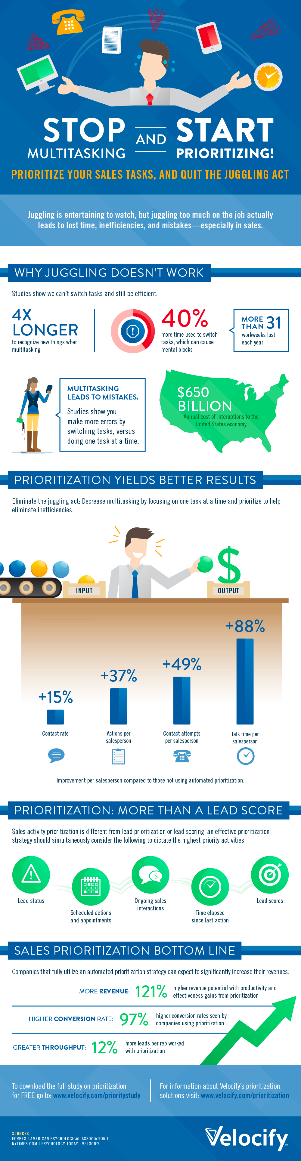 why multitasking hurts s infographic inc com the infographic below from velocify demonstrates how prioritizing tasks leads to better s performance
