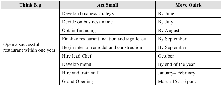 how to create an action plan for customer service
