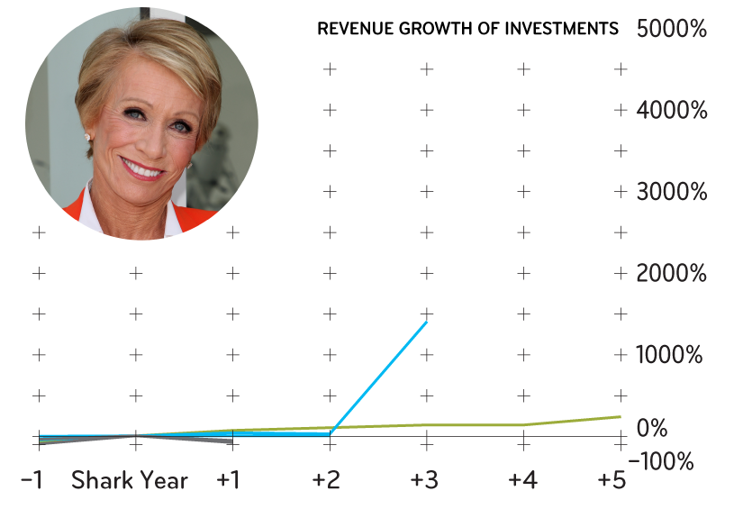 Here Are The Shark Tank Judges Investment Track Records Inc Com