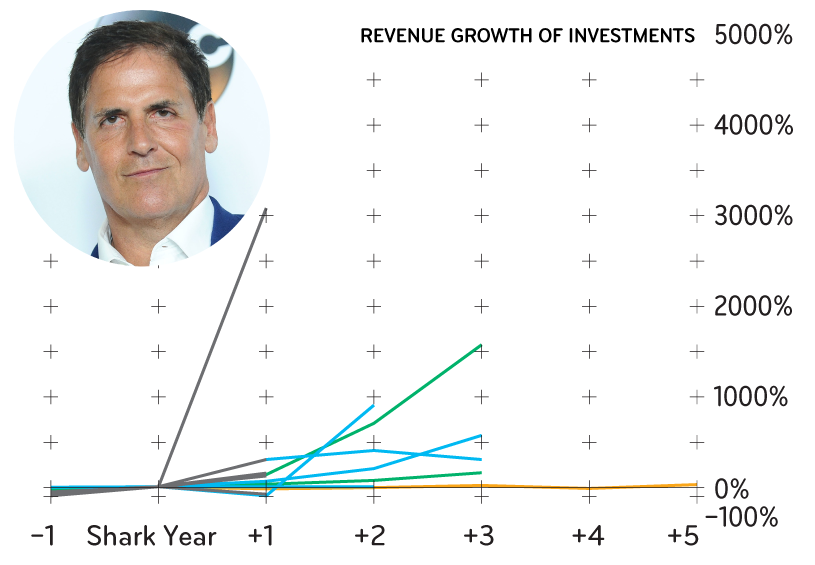 Here Are the 'Shark Tank' Judges' Investment Track Records