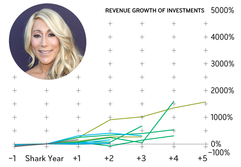 Here Are the 'Shark Tank' Judges' Investment Track Records | Inc com
